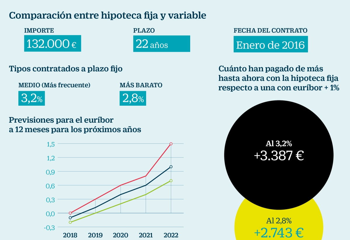 Simulador Hipoteca 100 Financiacion Hipoteca A Tipo Fijo O Variable Pros Y Contras Para
