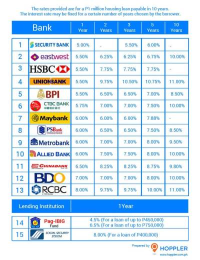 Housing Loans in the Philippines - Interest Rate Comparison Guide