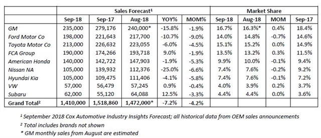 September Auto Sales Forecast to Decline 72 Percent From Year-Ago