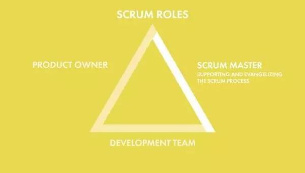 Scrum Roles Scrum Master \u2014 SitePoint
