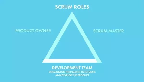Scrum Roles Product Owners and Team Members \u2014 SitePoint