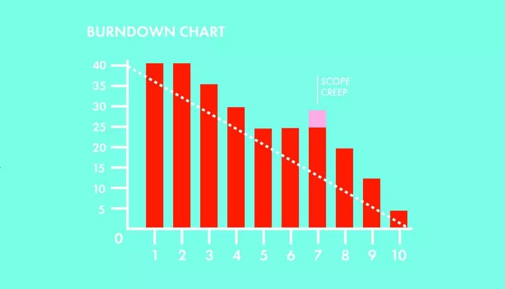 Scrum Artifacts Velocity and Burndown Charts \u2014 SitePoint