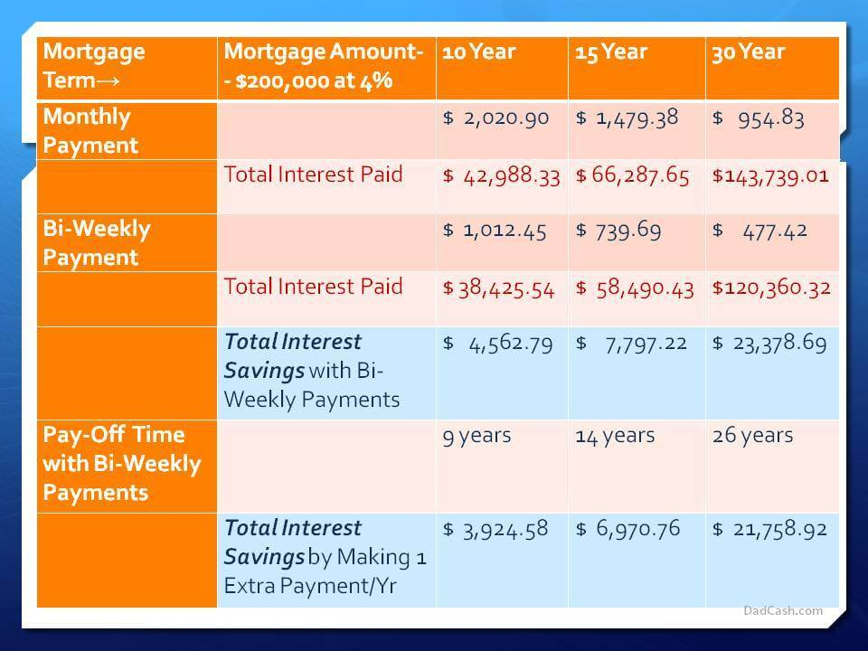 How to Save Money On Your Mortgage DadCash