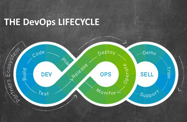 A Deeper Look at the Financial Return on Investment for DevOps - FEI