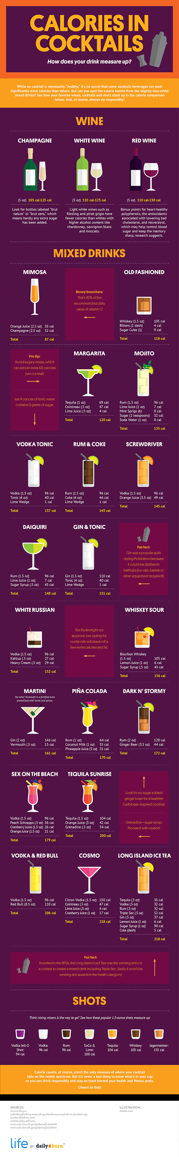 Cocktail Liste How Many Calories Are In Your Cocktail Infographic