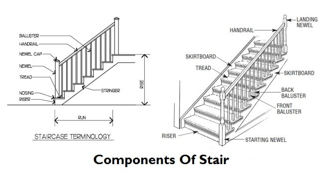 Parts Of Stairs Components Of Stairs - Stair Components