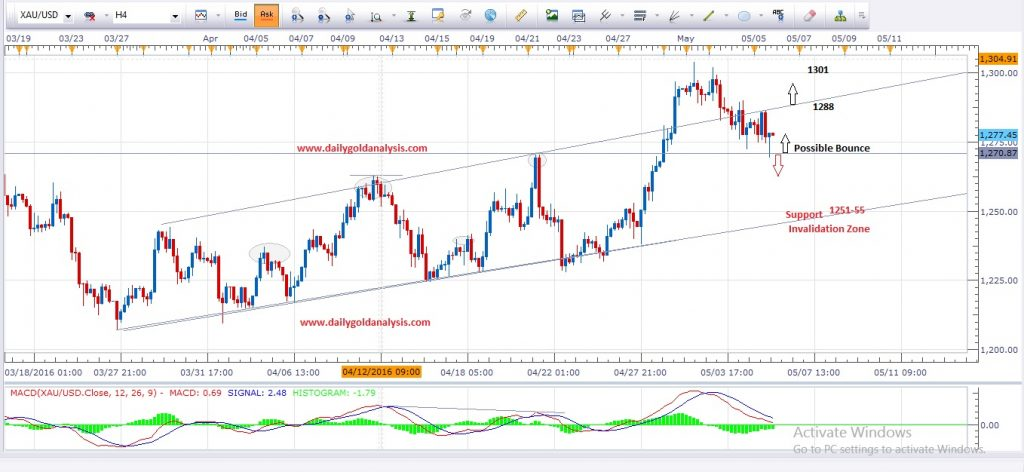 Gold forex live chart Stock exchange options clearing house