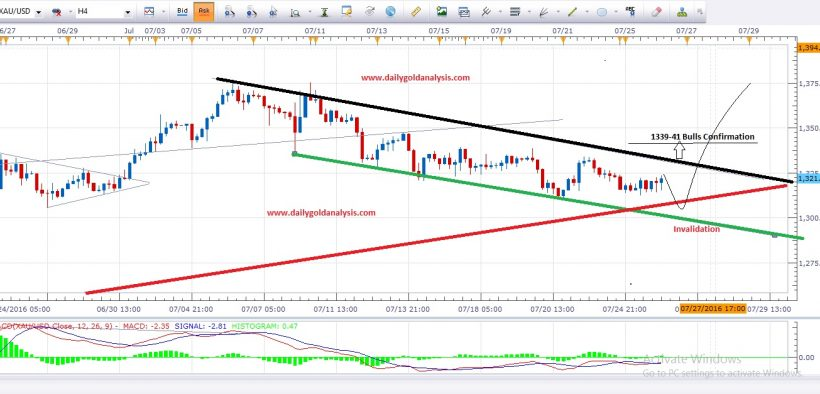 Daily Gold Analysis 26th July 2016 - Daily Gold Analysis Forex
