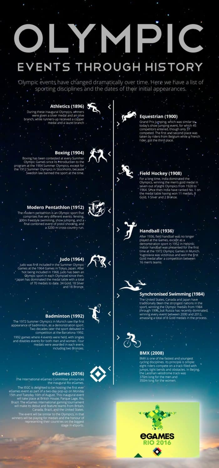 Digital Poster Olympic Events Through History | Daily Infographic