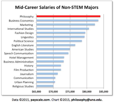 Mid-Career Salaries of Non-STEM Majors PHILOSOPHY