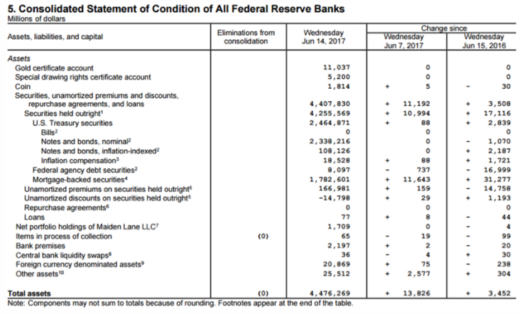 Fed Balance Sheet in Calm Before the Storm - The Daily Reckoning