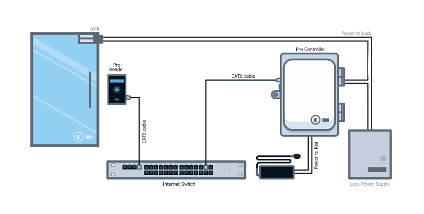 access 4000 control panel wiring diagram