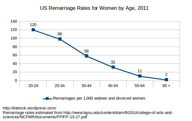 More remarriage rate charts Dalrock