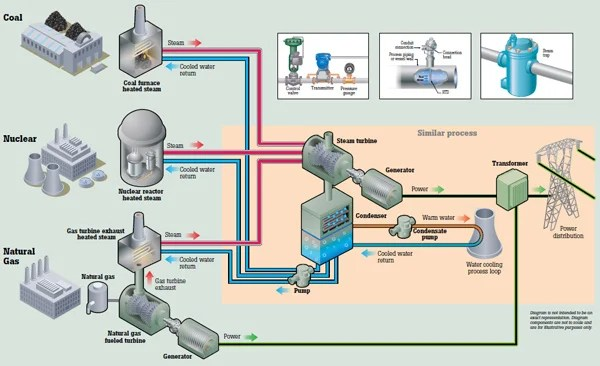 Power Generation Process From Plant To Distribution Fluke