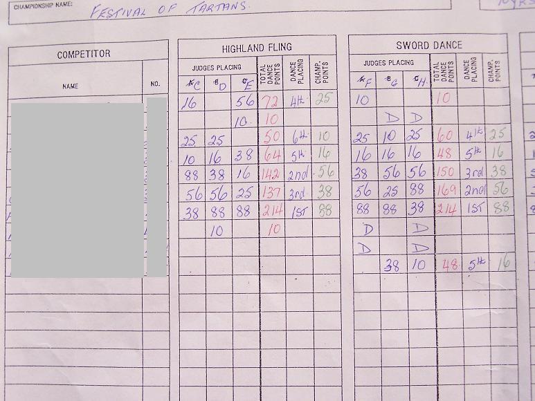 dance competition score sheet - Onwebioinnovate