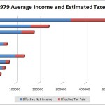 Who needs a tea-bag? – The truth about income, taxes, and the past 30 years
