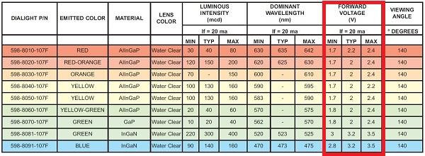 Basic Light Emitting Diode guide - DP