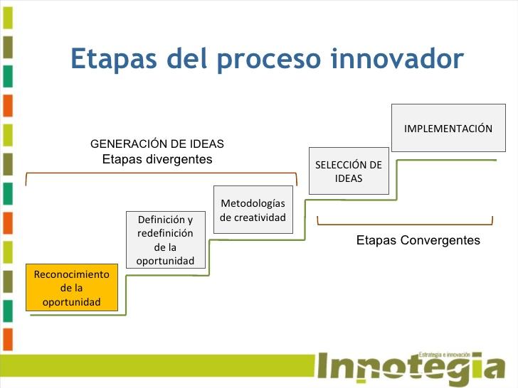 ETAPAS DEL PROCESO INNOVADOR OFIMATICA 3 BLOQUE V Pinterest - video producer sample resume