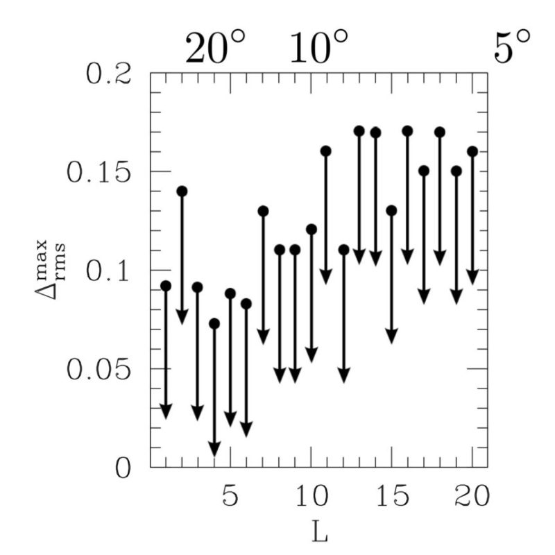 Search for compensated isocurvature perturbations using the WMAP 9-year data release