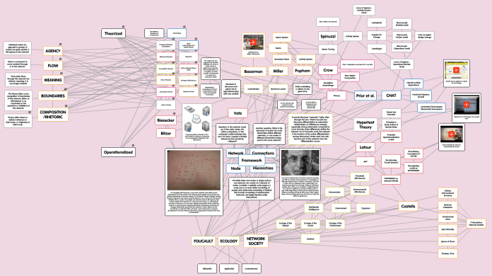 Popplet mindmap visualization