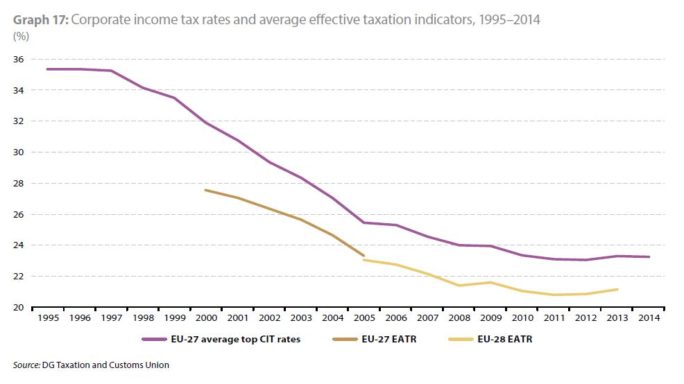 A Grim Update on European Tax Policy Cato @ Liberty