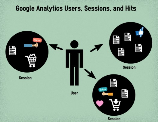 google analytics users, sessions and hits