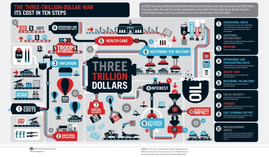 Terrible war infographic