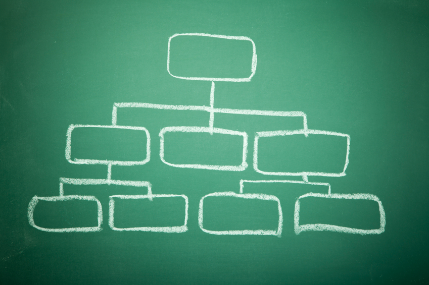 Who Cares About an Org Chart? - Dan Reiland