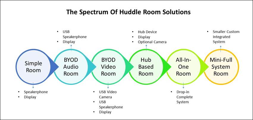 Huddle Rooms - A Definitive Guide