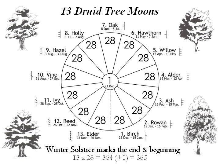 sidereal birth chart - Ecosia