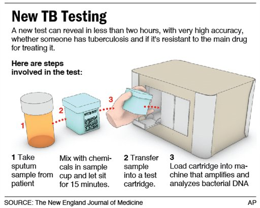 New Rapid Molecular Pathology Test for Tuberculosis Wins Favor with