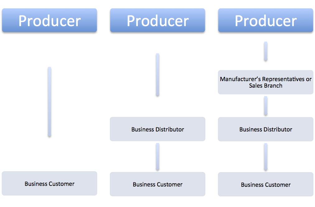 Marketing Channels Learning Portfolio