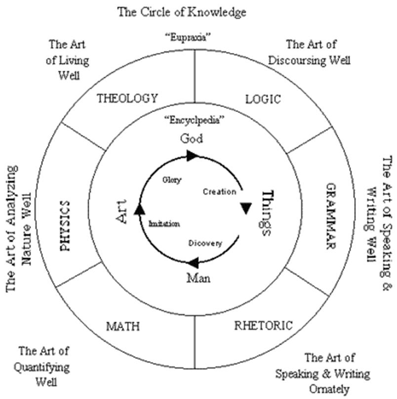 six circle venn diagram