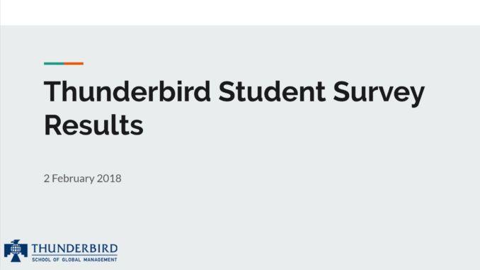 Results of the Thunderbird Student Survey - Das Tor