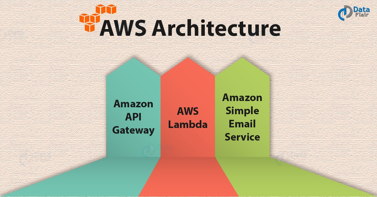 AWS Architecture - 3 Major Components of AWS Architecture - DataFlair
