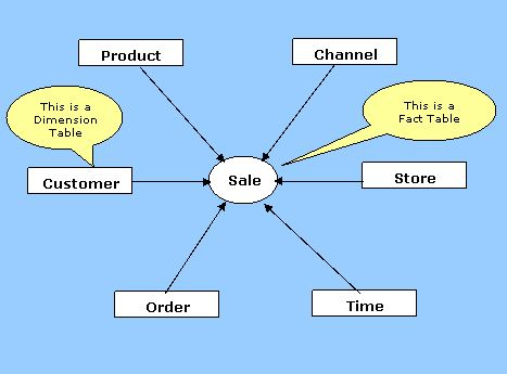 Fact Tables in Dimensional Models - Data Warehousing Concepts