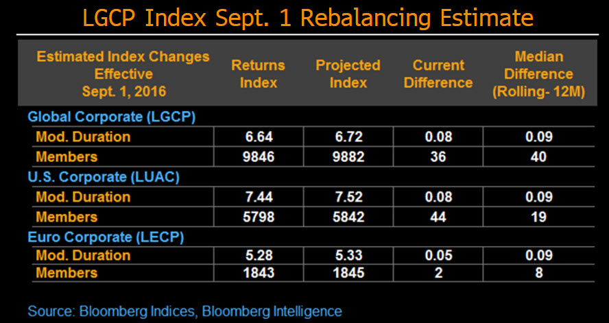 September is the cruelest month for high grade corporate bonds