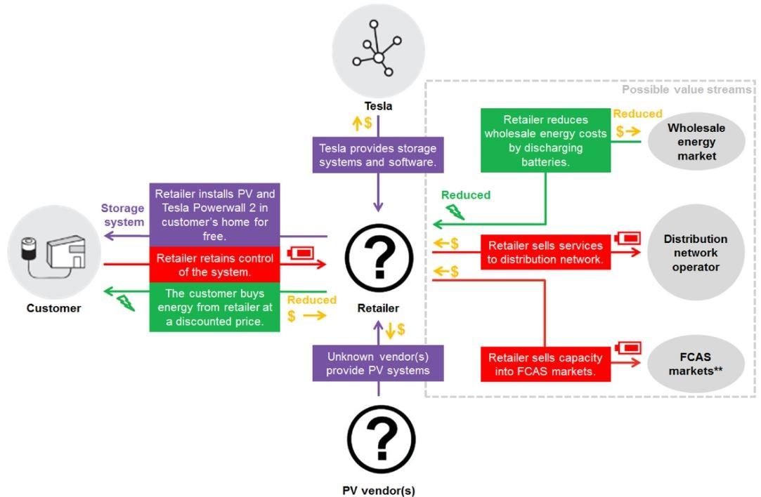 Virtual Power Plant Diagram Index listing of wiring diagrams