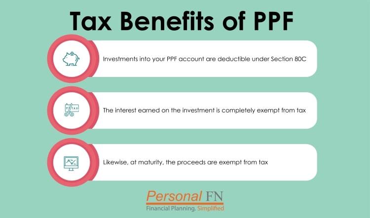 PPF Calculator Public Provident Fund Calculator PPF investments