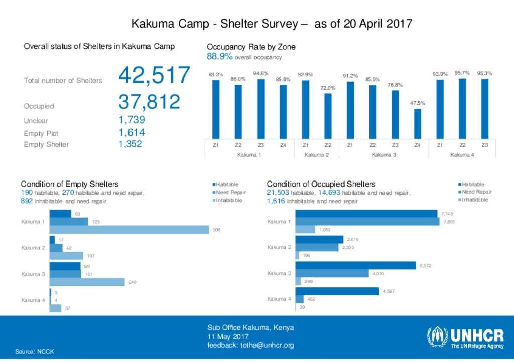 Document - Kakuma Camp - Shelter Survey Statistics