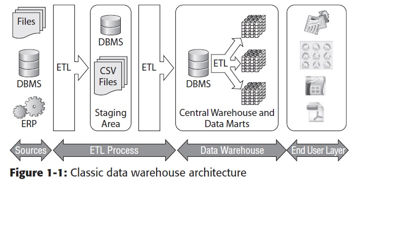 process flow diagram for etl