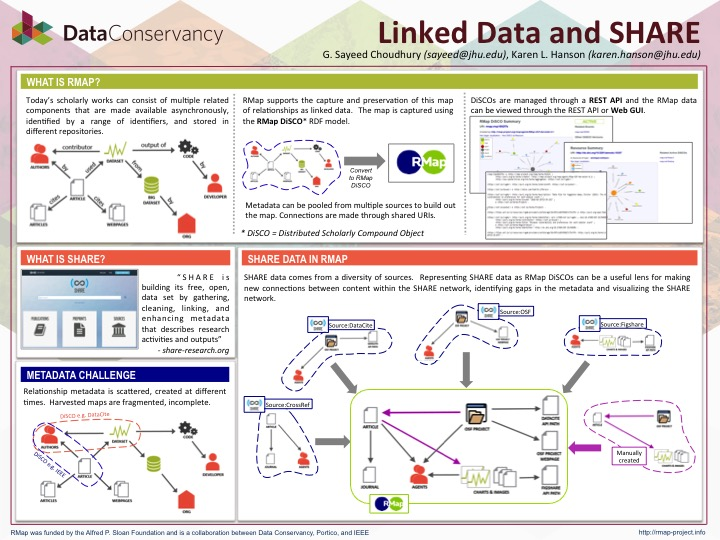 Poster presentation on Linked Data and SHARE at 2016 Charleston