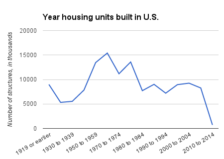 age of houses in the united states