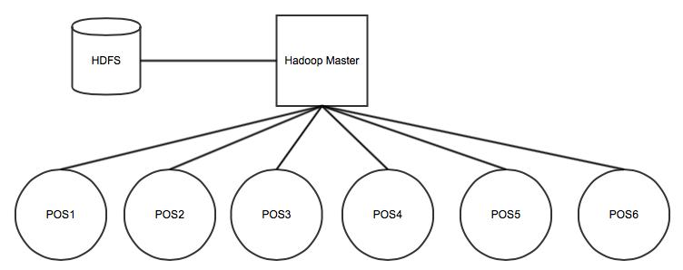 yarn hadoop diagram