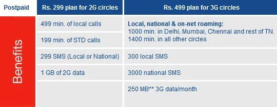Aircel Exclusive Postpaid plans for Sony ericsson Live Walkman users