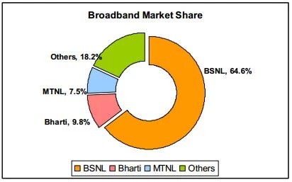 TRAI Broadband Subscriber Report