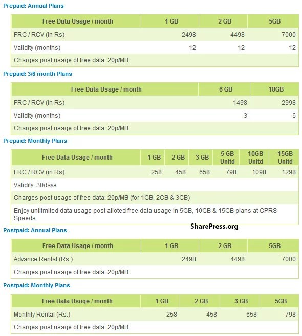 Reliance 3G Tab V9A Prepaid & Postpaid Plans & Tariff