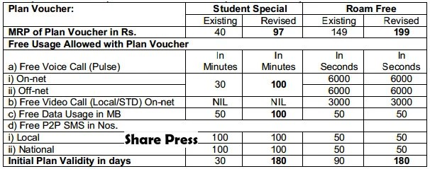 Students Special and Roam Free Tariff Plans for Prepaid Customers