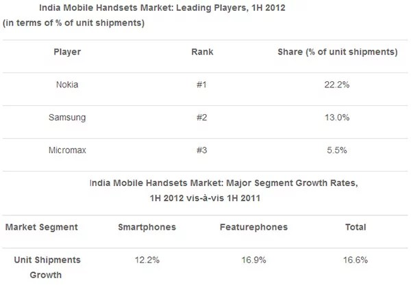 India Mobile Handsets Market Share