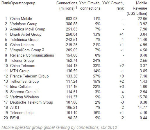 operator group global ranking by connections, Q2 2012